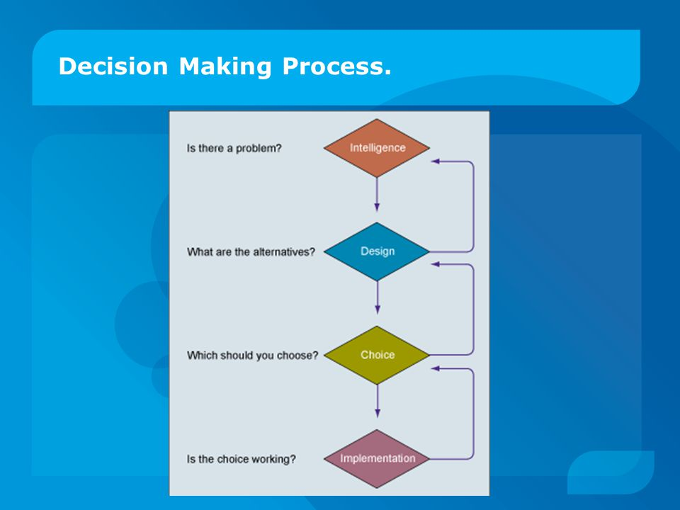 Decision Making Process.