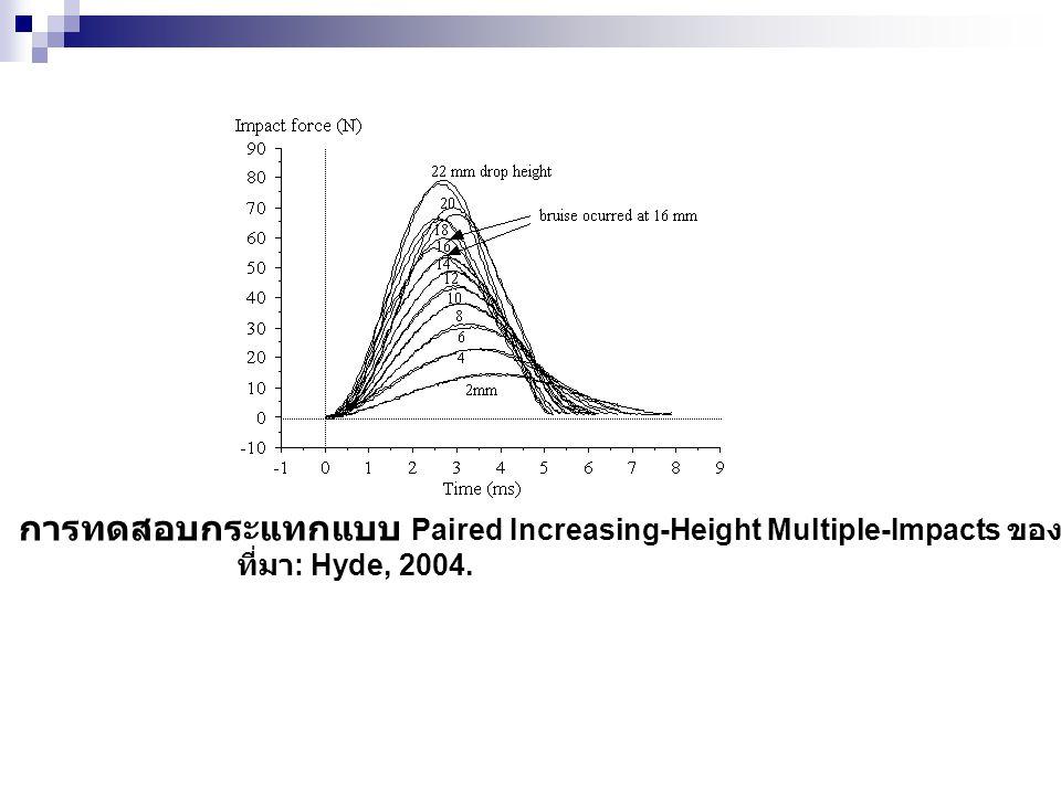 การทดสอบกระแทกแบบ Paired Increasing-Height Multiple-Impacts ของแอปเปิล.