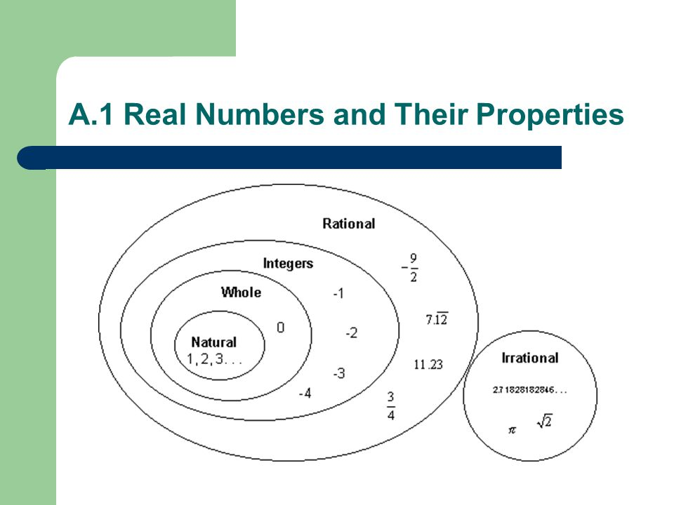 A.1 Real Numbers and Their Properties