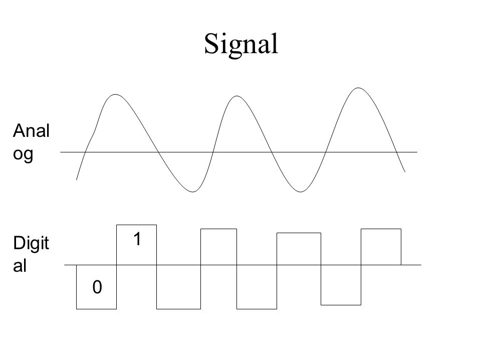 Signal Analog 1 Digital