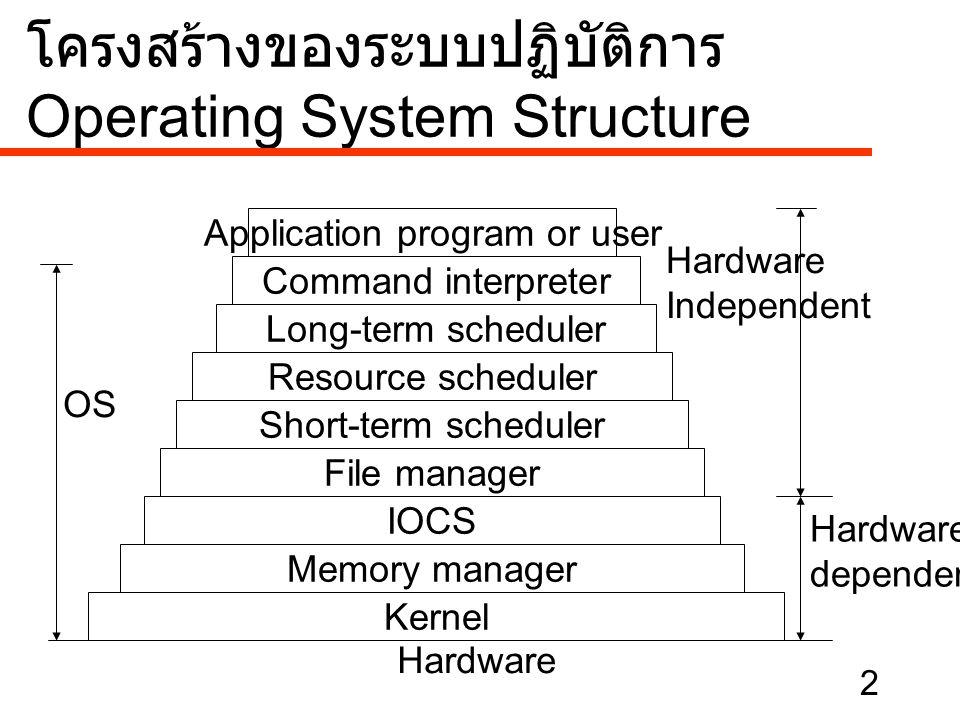 โครงสร้างของระบบปฏิบัติการ Operating System Structure