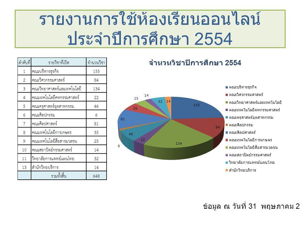 รายงานการใช้ห้องเรียนออนไลน์ ประจำปีการศึกษา 2554