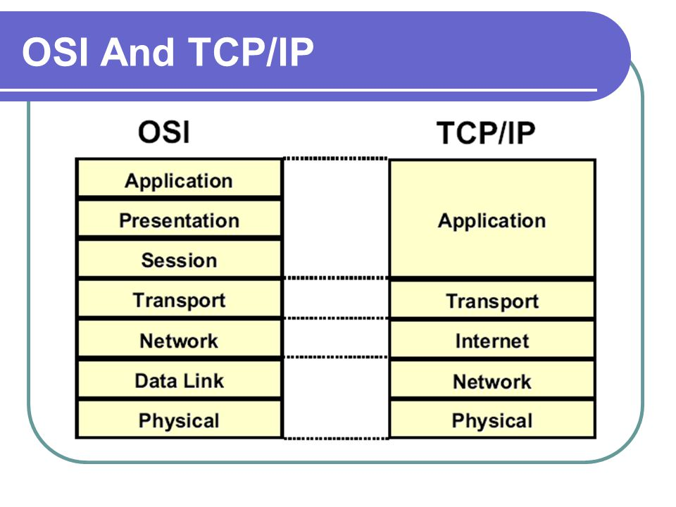 OSI And TCP/IP