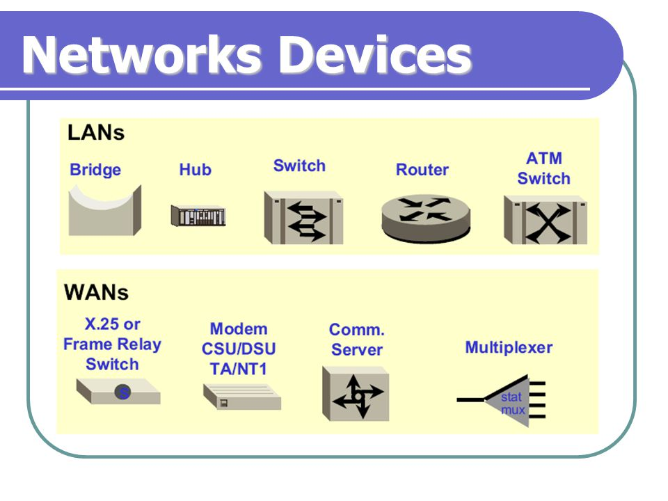 Networks Devices