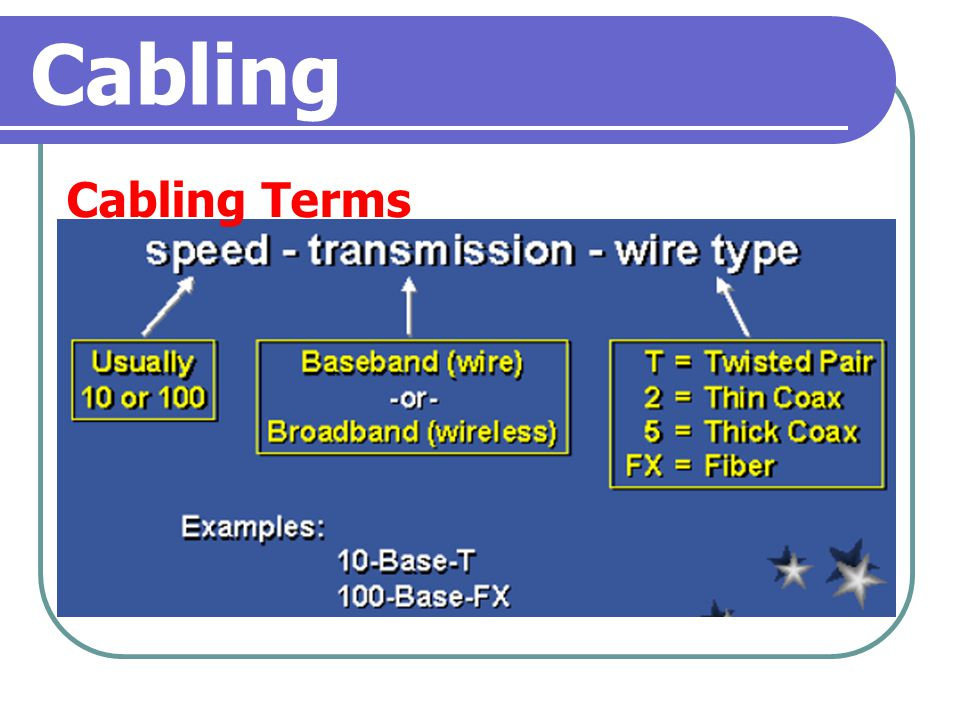 Cabling Cabling Terms