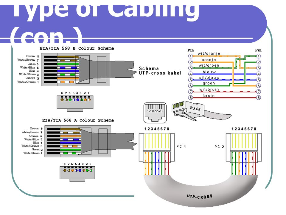 Type of Cabling (con.)