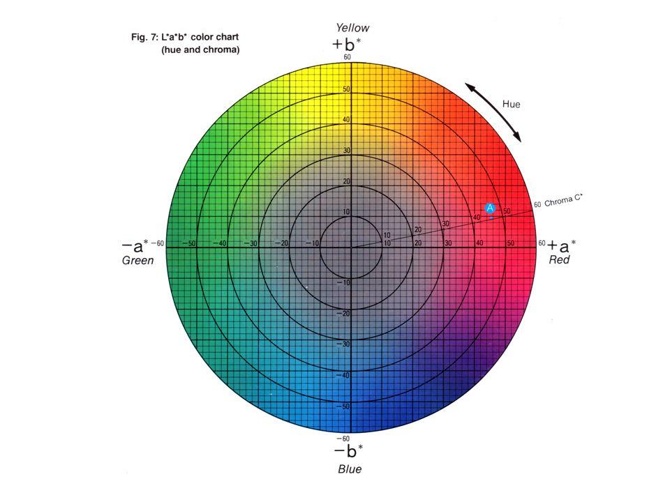 การวัดสี