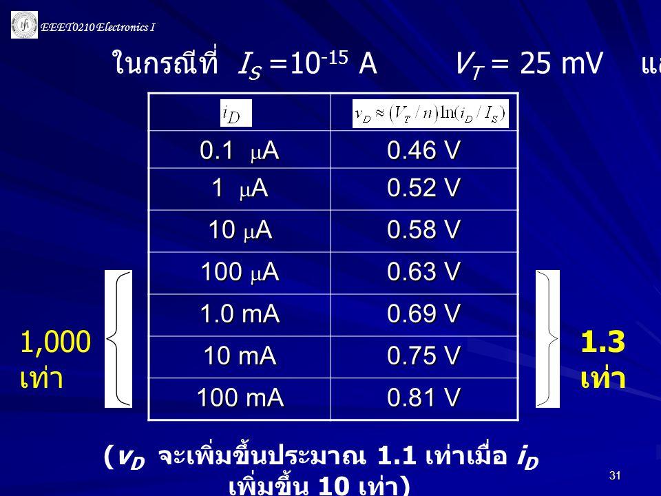 (vD จะเพิ่มขึ้นประมาณ 1.1 เท่าเมื่อ iD เพิ่มขึ้น 10 เท่า)