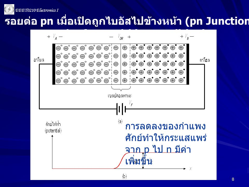 รอยต่อ pn เมื่อเปิดถูกไบอัสไปข้างหน้า (pn Junction under forward-bias condition)