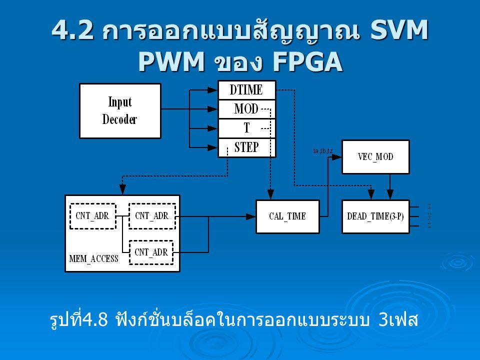 4.2 การออกแบบสัญญาณ SVM PWM ของ FPGA