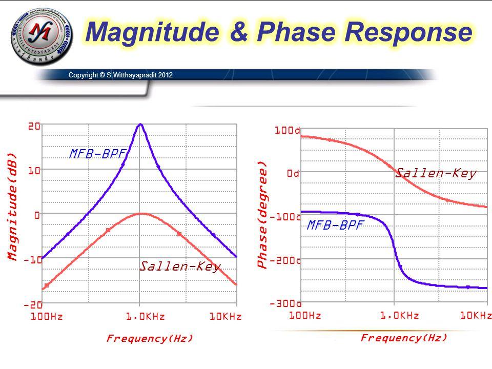 Magnitude & Phase Response