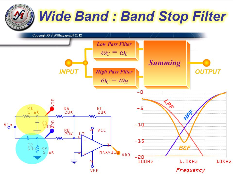 Wide Band : Band Stop Filter
