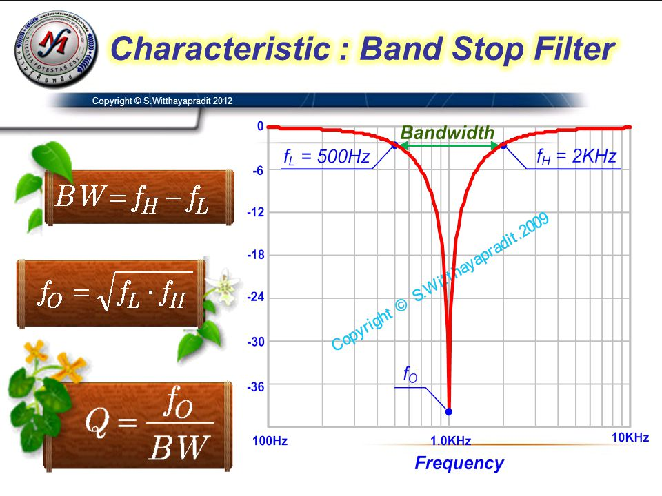 Characteristic : Band Stop Filter