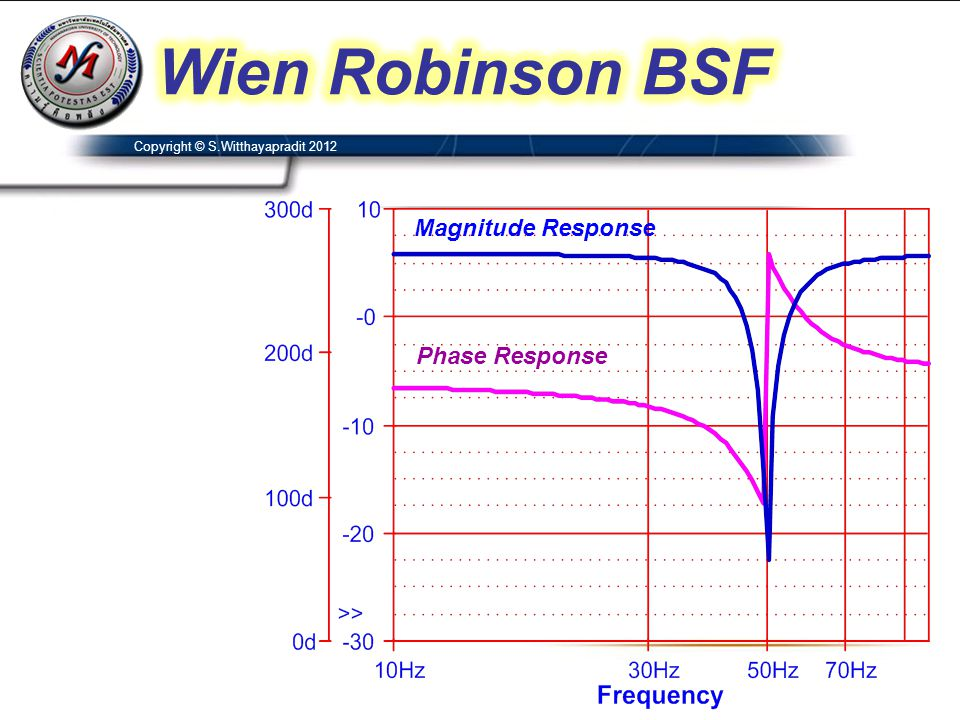 Wien Robinson BSF Magnitude Response Phase Response