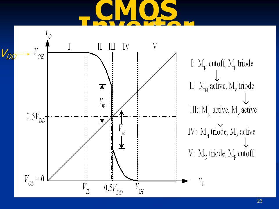CMOS Inverter VDD