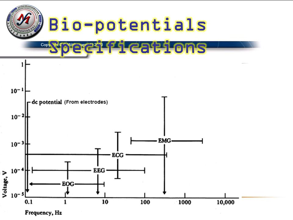 Bio-potentials Specifications