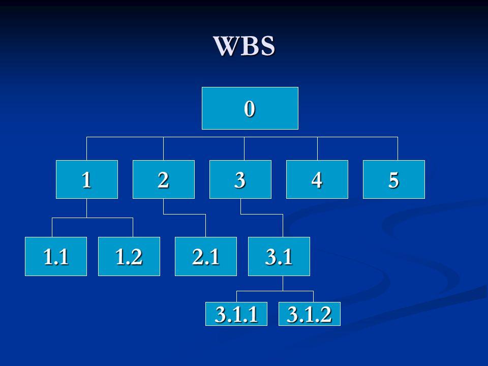 WBS 1 2 3 4 5 1.1 1.2 2.1 3.1 3.1.1 3.1.2