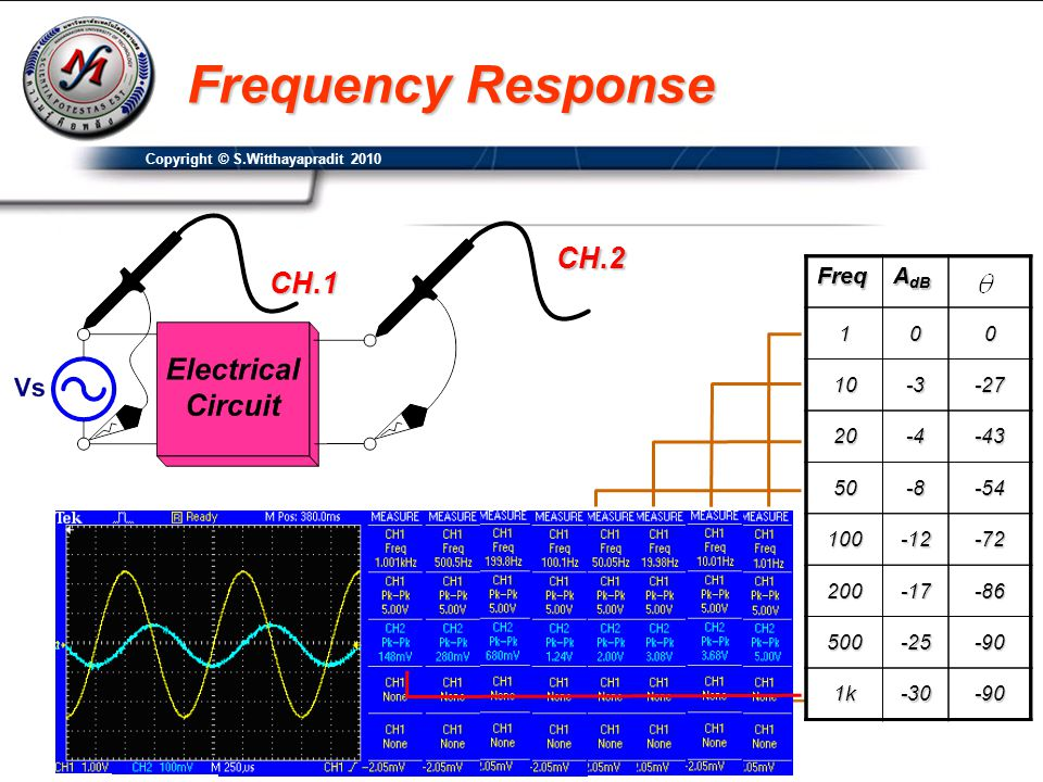 Frequency Response CH.2 CH.1 Freq AdB Freq AdB 1 10 -3 -27 20 -4 -43