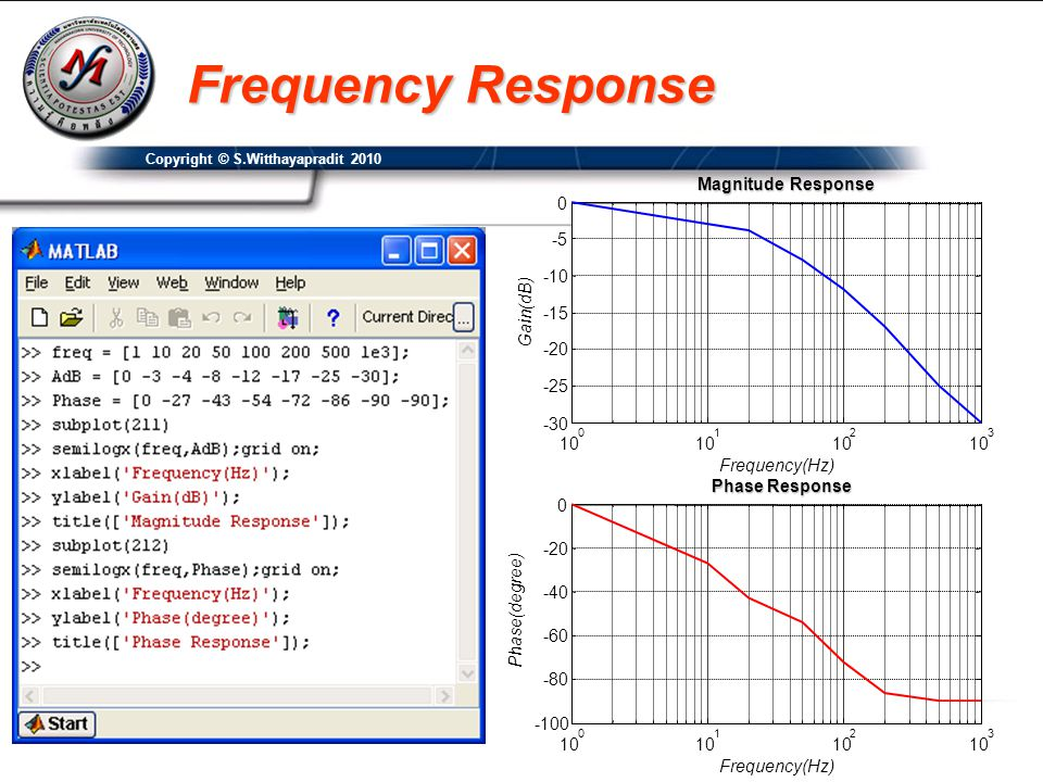 Frequency Response Magnitude Response Gain(dB)