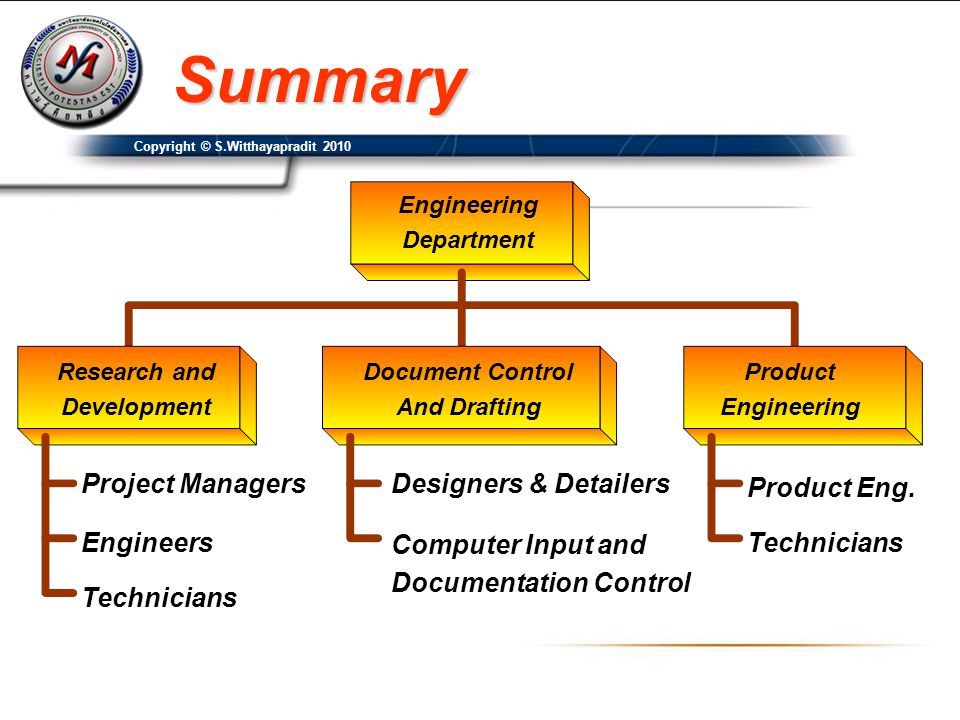 Summary Project Managers Designers & Detailers Product Eng. Engineers