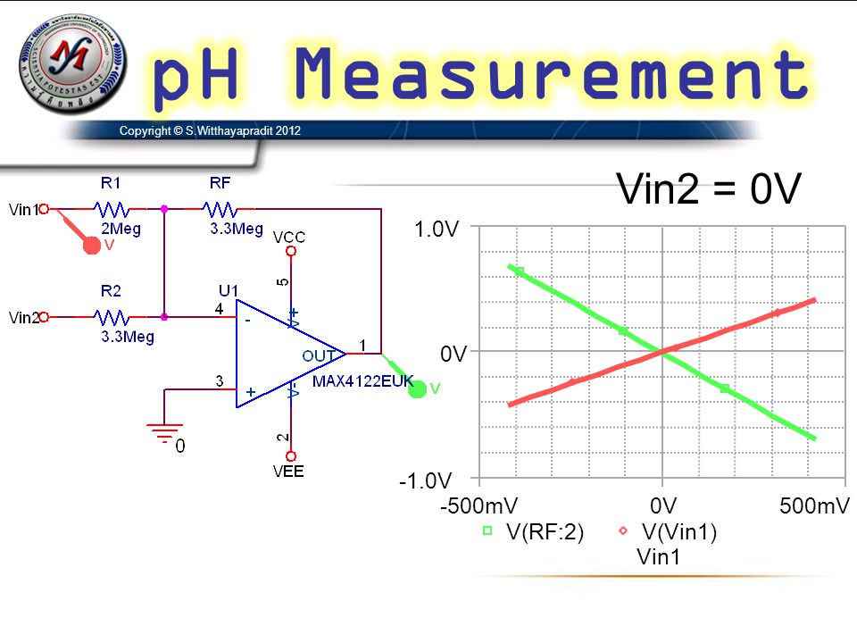 pH Measurement Vin2 = 0V Vin1 -500mV 0V 500mV V(RF:2) V(Vin1) -1.0V