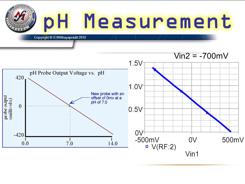 pH Measurement Vin2 = -700mV Vin1 -500mV 0V 500mV V(RF:2) 0.5V 1.0V