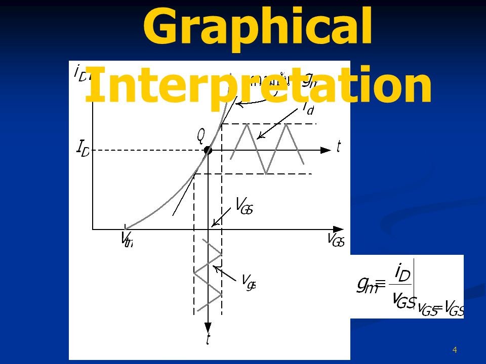 Graphical Interpretation