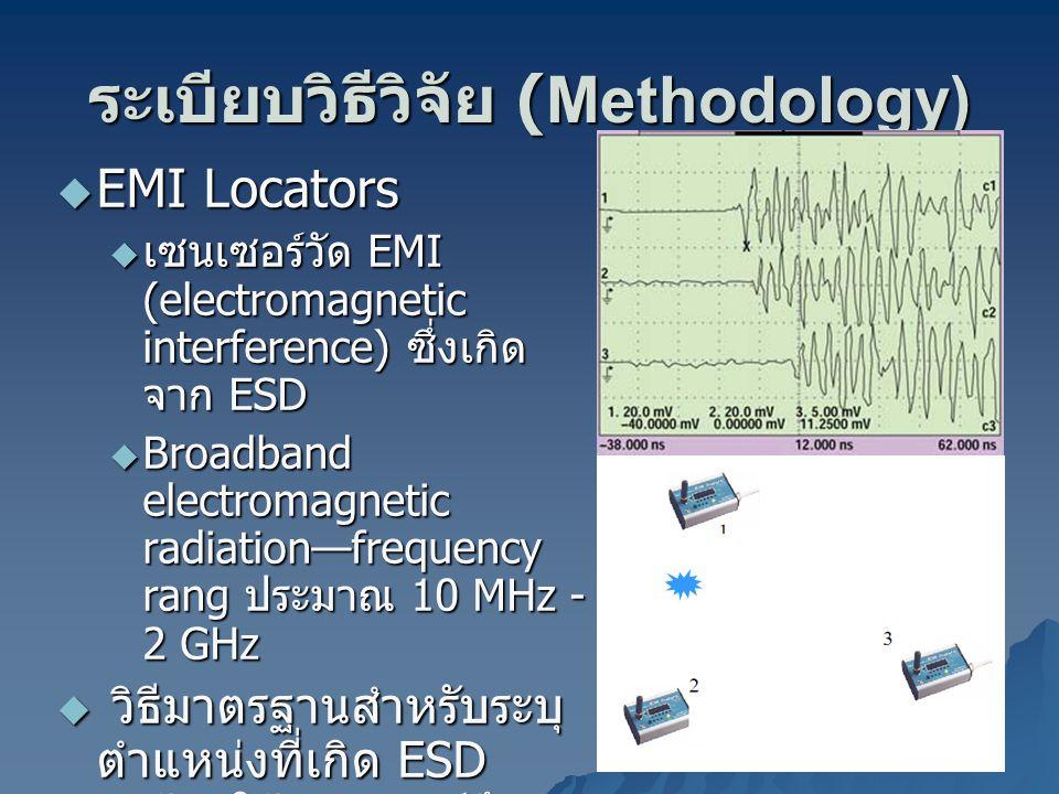 ระเบียบวิธีวิจัย (Methodology)