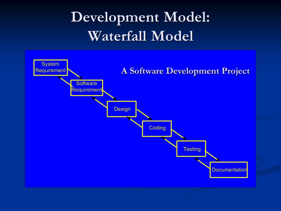 Development Model: Waterfall Model