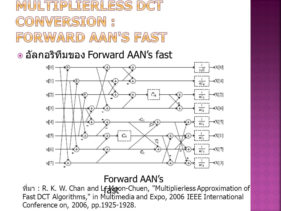 MULTIPLIERLESS DCT CONVERSION : Forward AAN s fast