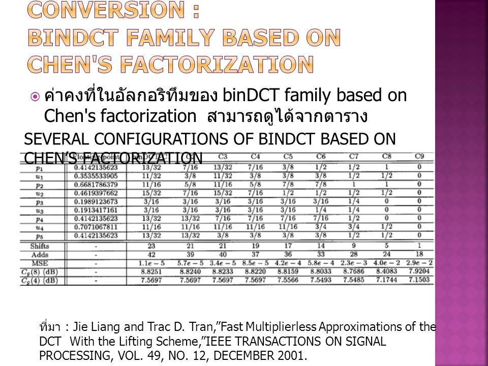 MULTIPLIERLESS DCT CONVERSION : binDCT family based on Chen s factorization