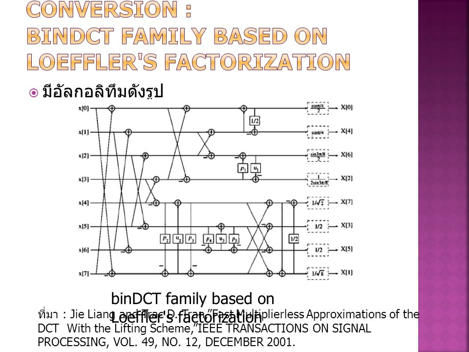 MULTIPLIERLESS DCT CONVERSION : binDCT family based on Loeffler s factorization