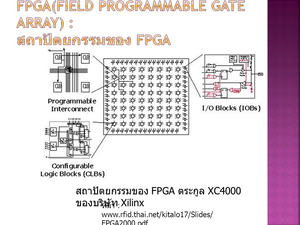 FPGA(Field Programmable Gate Array) : สถาปัตยกรรมของ FPGA