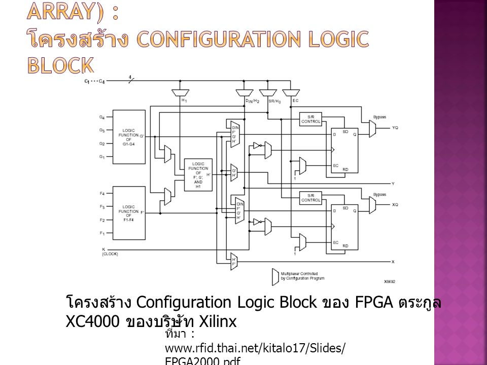 FPGA(Field Programmable Gate Array) : โครงสร้าง Configuration Logic Block