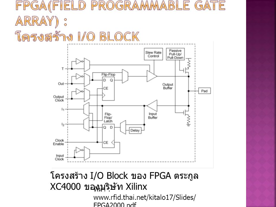 FPGA(Field Programmable Gate Array) : โครงสร้าง I/O Block
