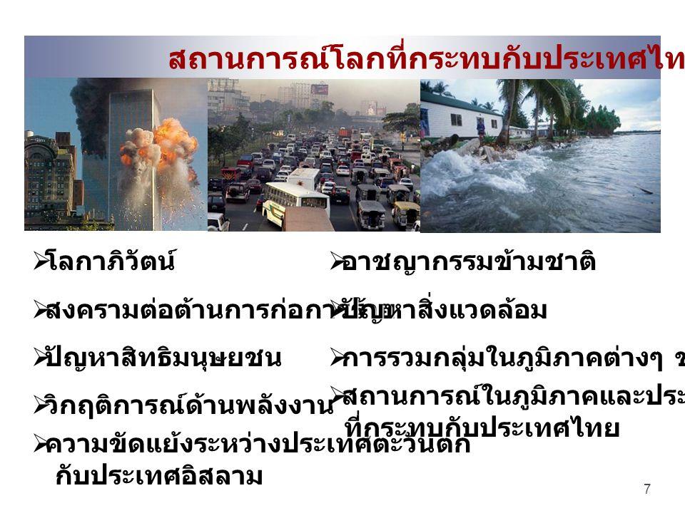 สถานการณ์โลกที่กระทบกับประเทศไทย