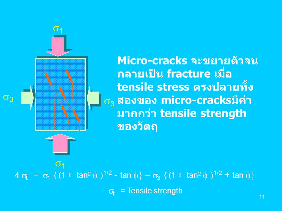 s1 Micro-cracks จะขยายตัวจนกลายเป็น fracture เมื่อ tensile stress ตรงปลายทั้งสองของ micro-cracksมีค่ามากกว่า tensile strength ของวัตถุ