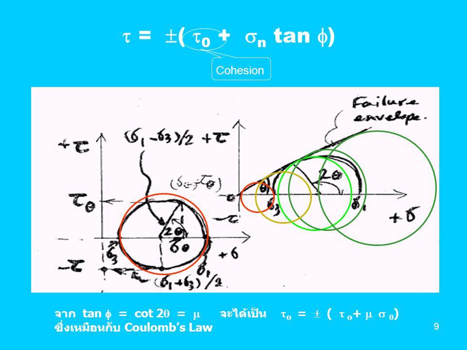  = ( 0 + n tan ) Cohesion
