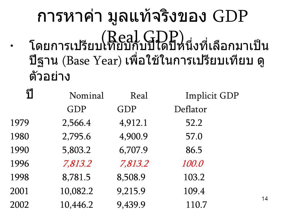 การหาค่า มูลแท้จริงของ GDP (Real GDP)