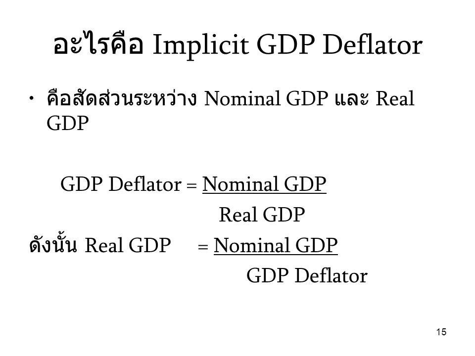 อะไรคือ Implicit GDP Deflator