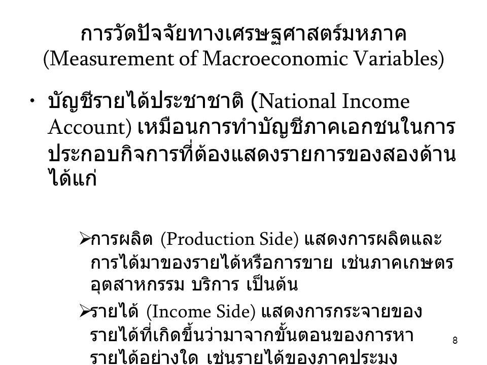 การวัดปัจจัยทางเศรษฐศาสตร์มหภาค (Measurement of Macroeconomic Variables)