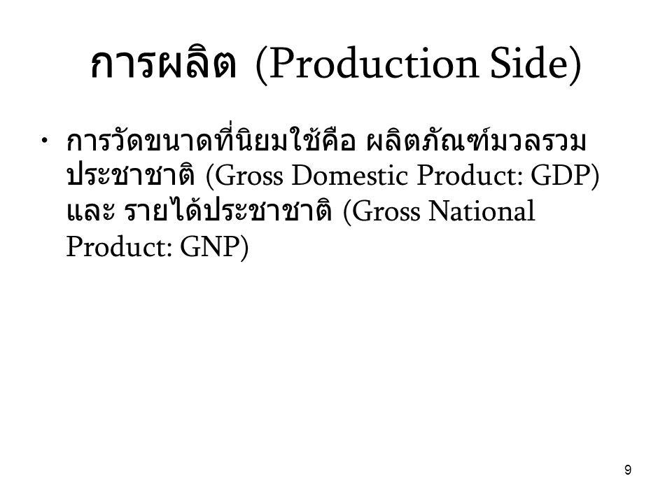 การผลิต (Production Side)