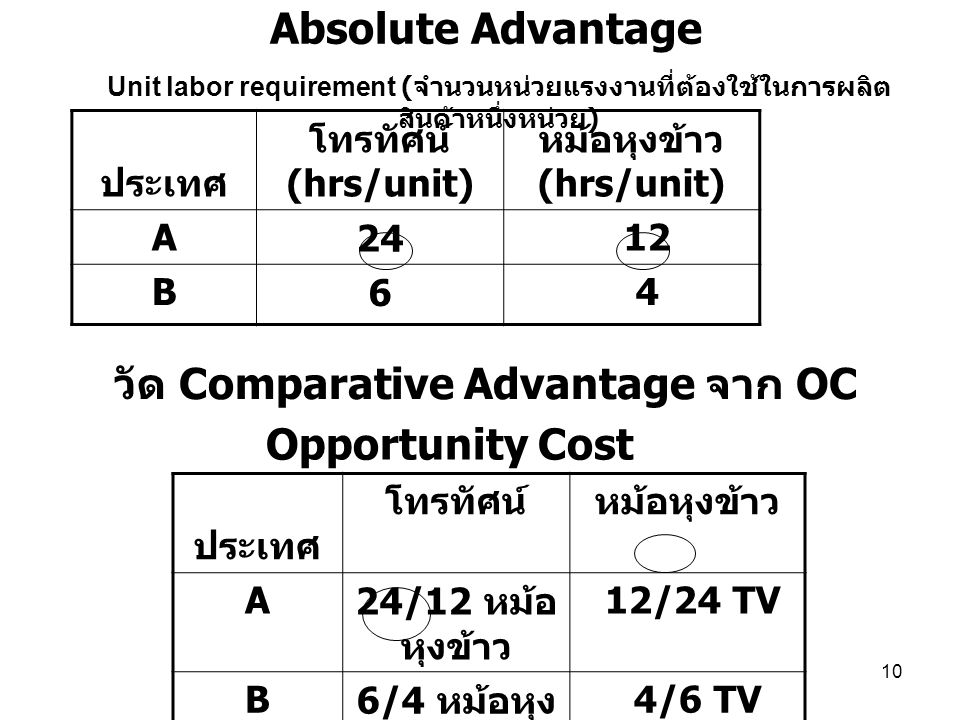 วัด Comparative Advantage จาก OC