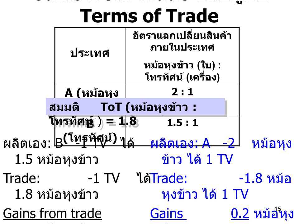 Gains from Trade ขึ้นอยู่กับ Terms of Trade