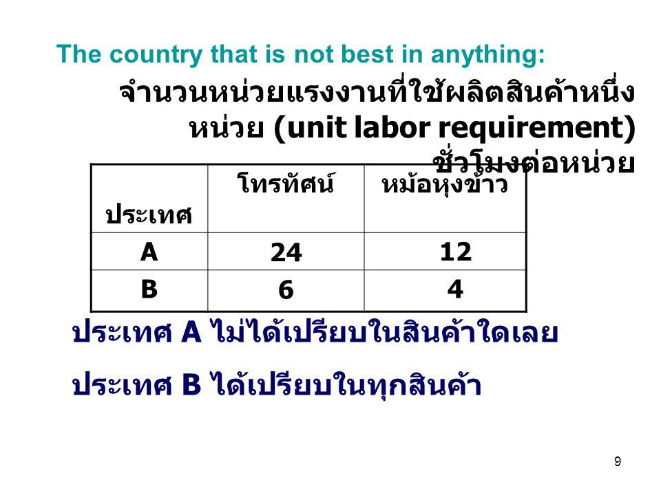 ประเทศ A ไม่ได้เปรียบในสินค้าใดเลย ประเทศ B ได้เปรียบในทุกสินค้า