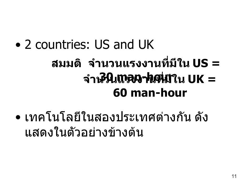 สมมติ จำนวนแรงงานที่มีใน US = 30 man-hour