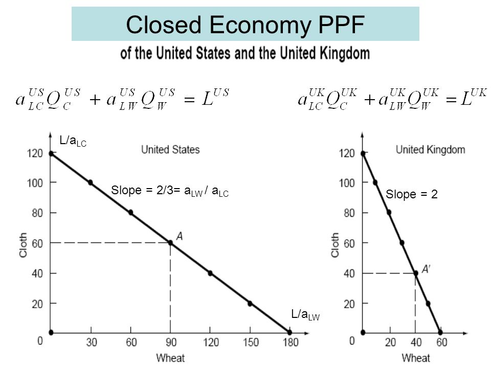 Closed Economy PPF L/aLC Slope = 2/3= aLW / aLC Slope = 2 L/aLW