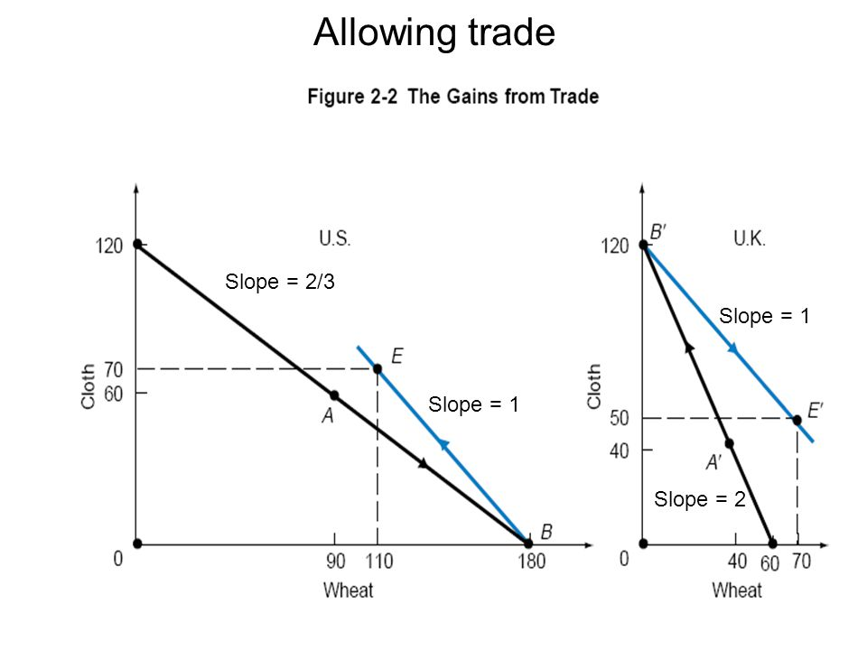Allowing trade Slope = 2/3 Slope = 1 Slope = 1 Slope = 2