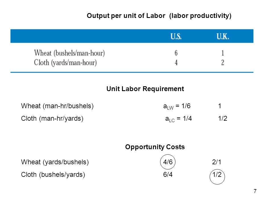 Output per unit of Labor (labor productivity) Unit Labor Requirement