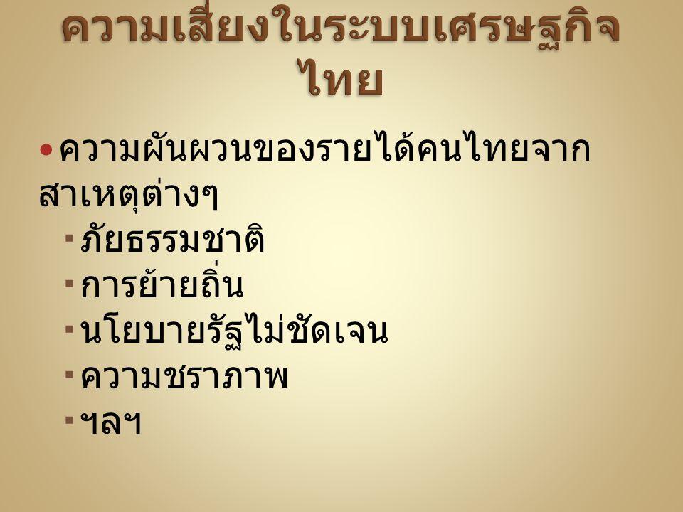 ความเสี่ยงในระบบเศรษฐกิจไทย